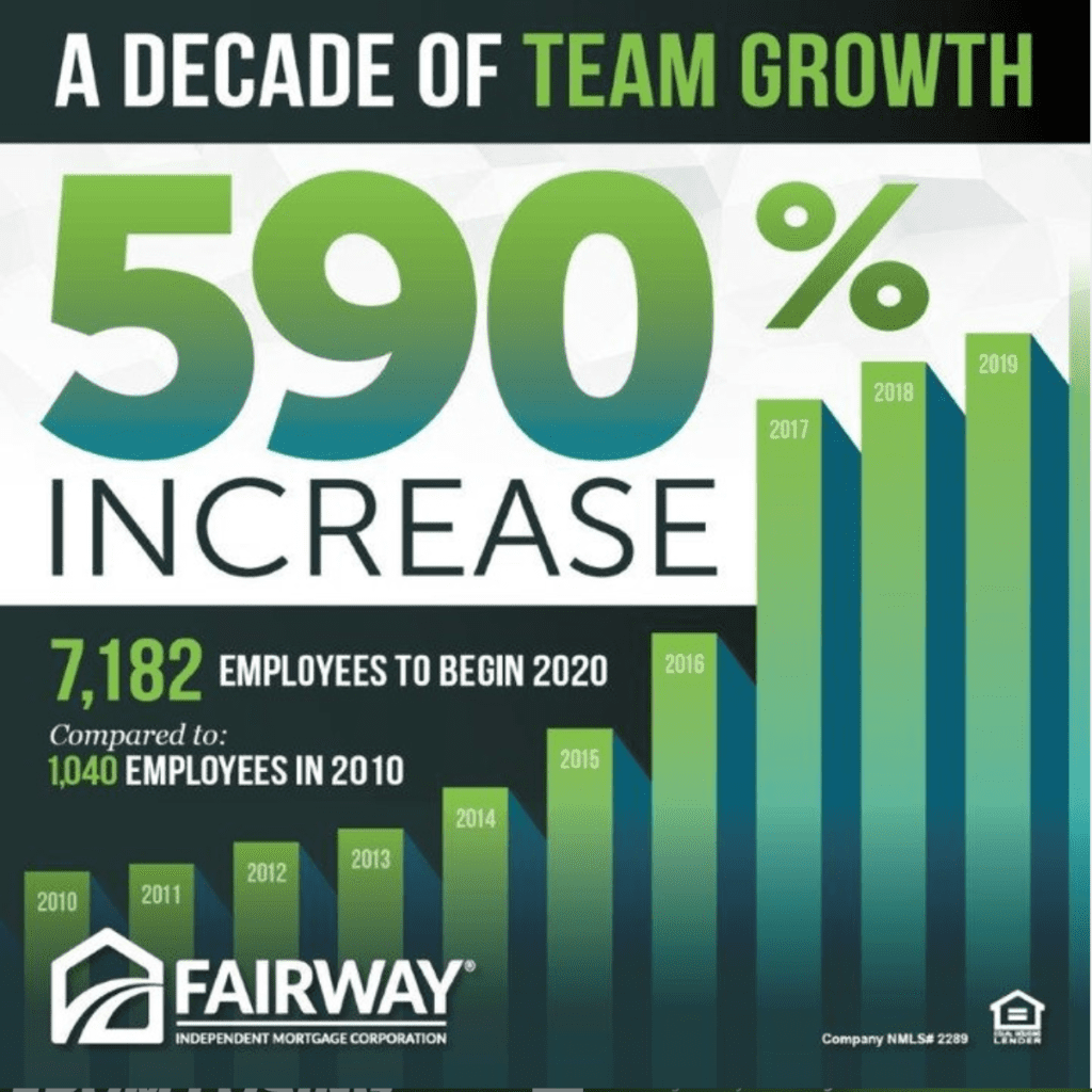 decade of team growth- fairway about us